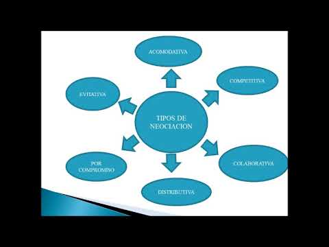 Tipos De Negociacion Modelo De Harvard Youtube