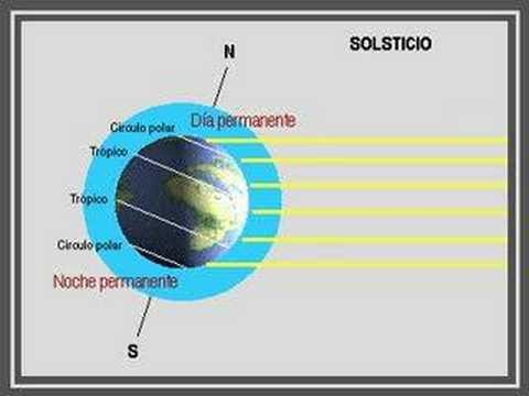 los rayos solares llegan a la tierra