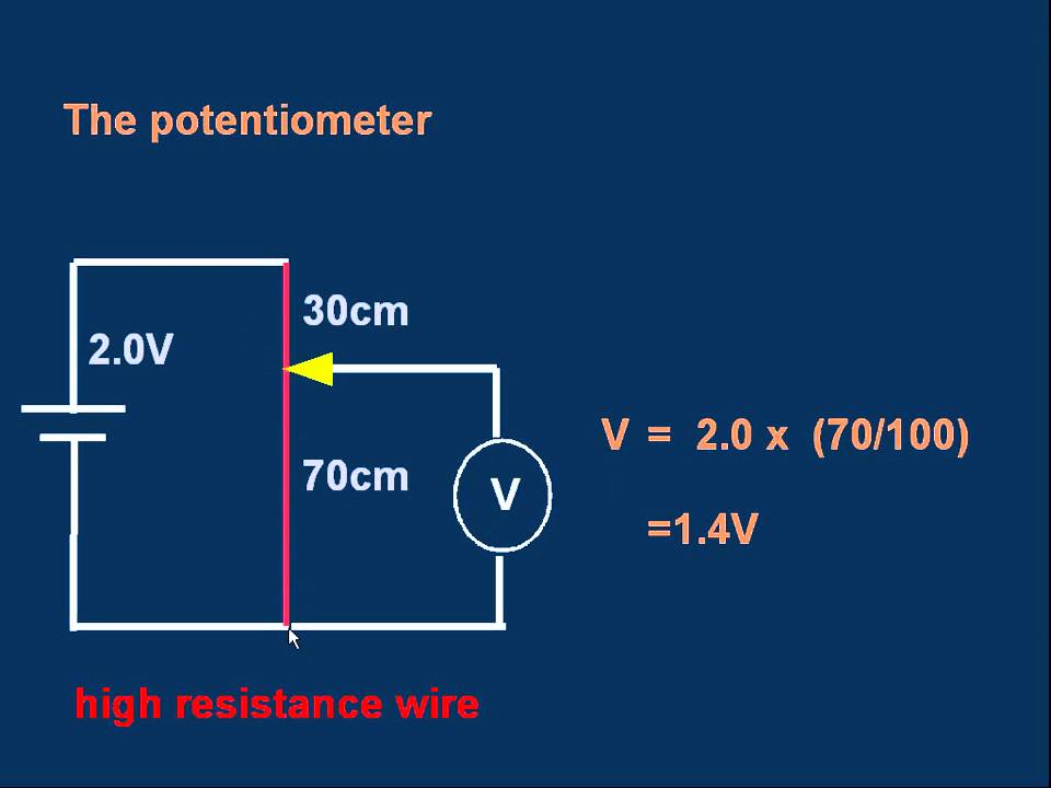 physics potential dividers A potential divider is a type of circuit, in which the output voltage can be varied between zero, and potential dividers can be used as sensors, as an ldr or a thermistor could be placed in the role of.