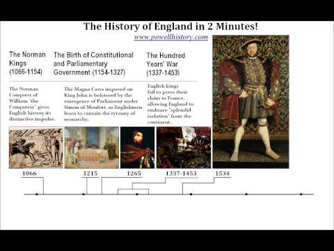 The History of England in 2 Minutes!