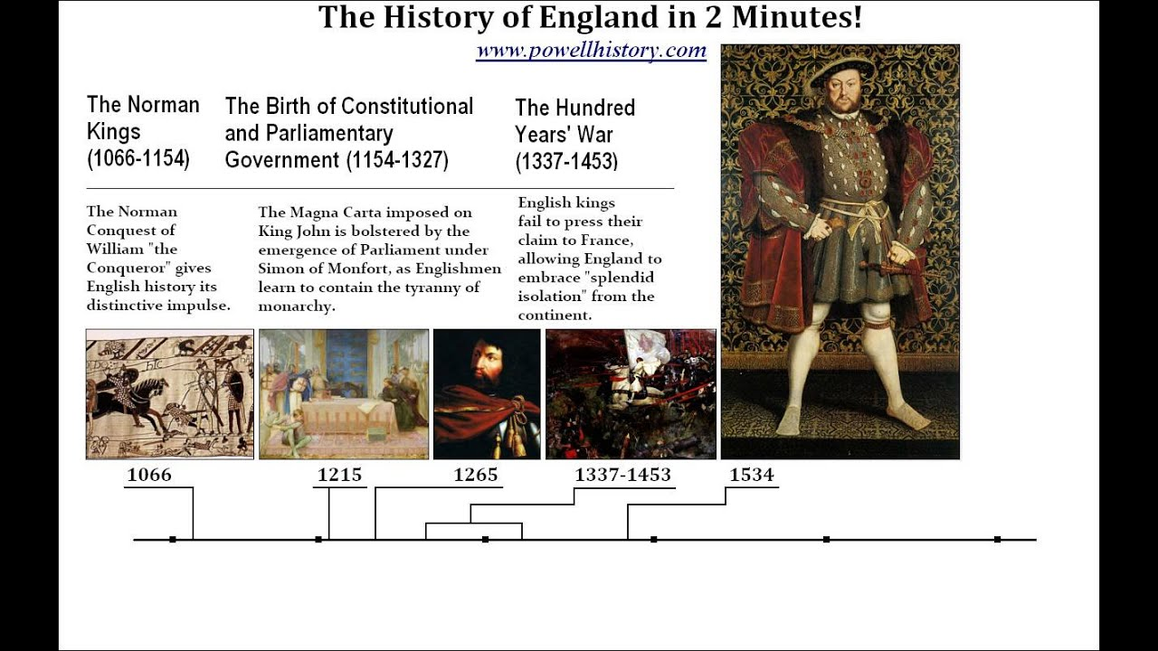 history of english Episode 1: introduction episode 2: the indo-european discovery episode 3: the indo-european family tree episode 4: a grimm brother resurrects the dead (language.