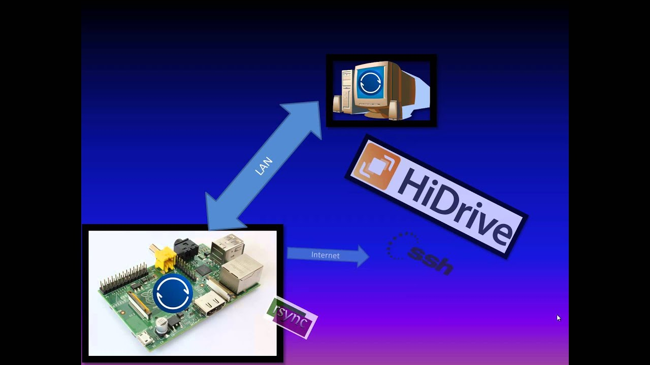 Sync With Online Storage (Hidrive) - Sync General Discussion