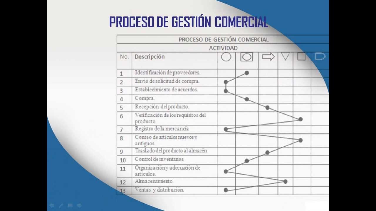 Diagrama de procesos y de flujo de empresa xyz youtube ccuart Choice Image