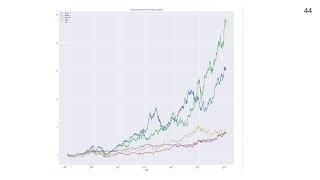 人工智慧概論 - 19, 道瓊指數, 資料處理