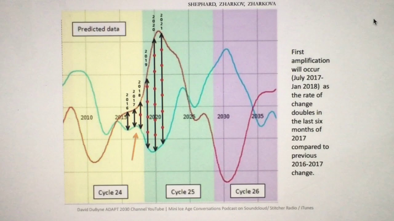 Talking To David Dilley, CEO Global Weather Cycles and Oscillations And  Grand Solar Minimum