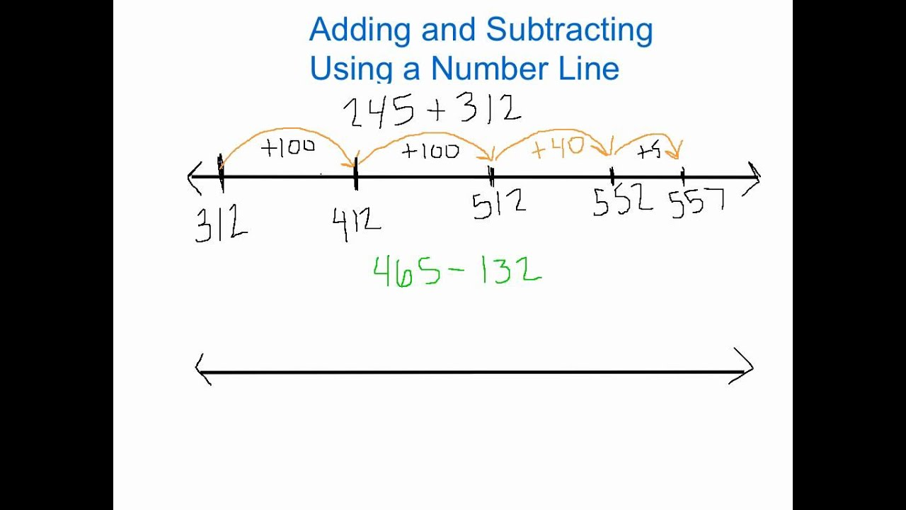 Worksheet Adding Using A Number Line adding and subtracting using a number line youtube line