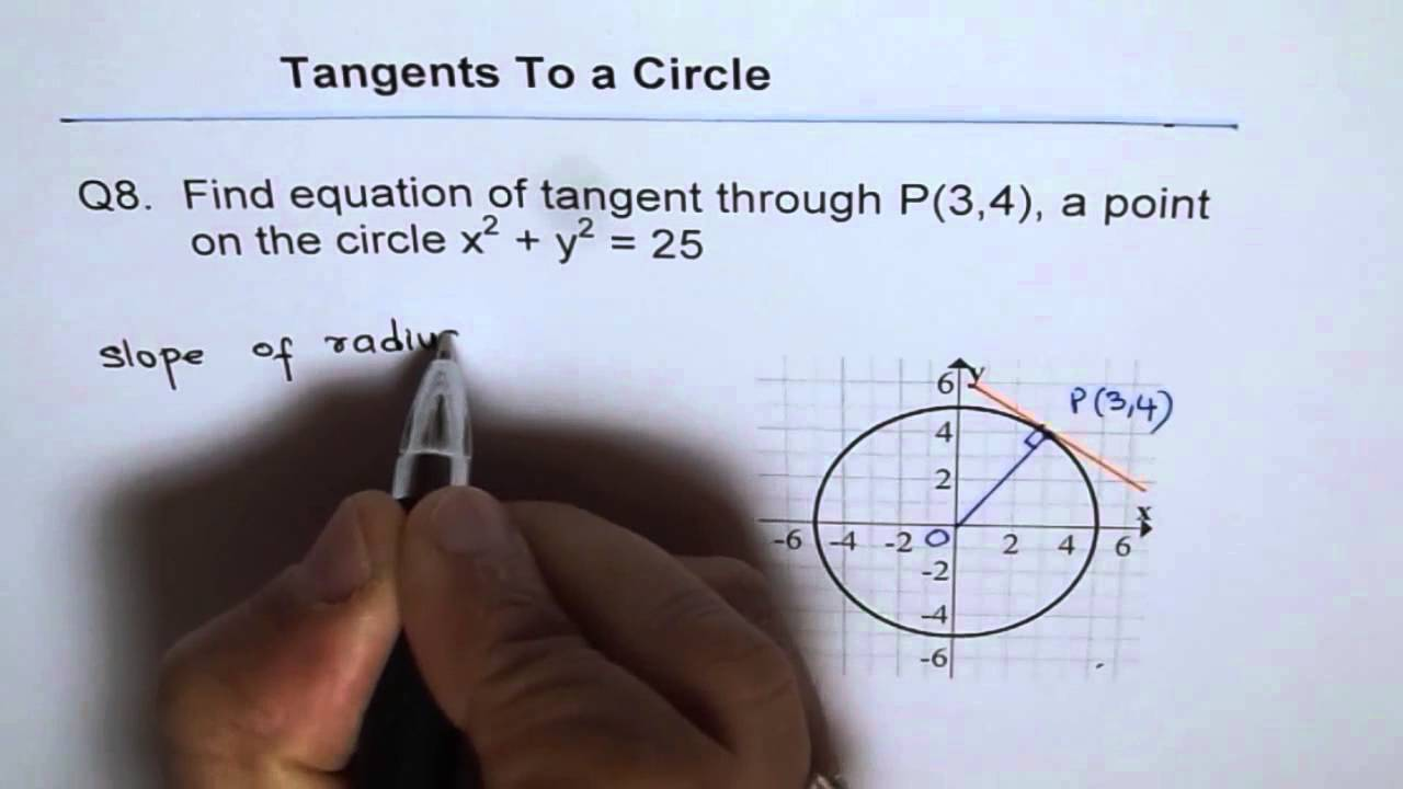 how to find tangent equation