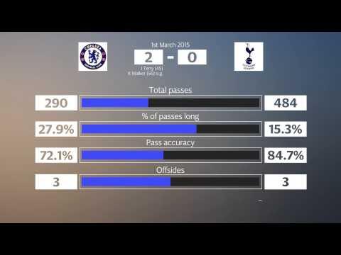 Chelsea v Tottenham - key match statistics