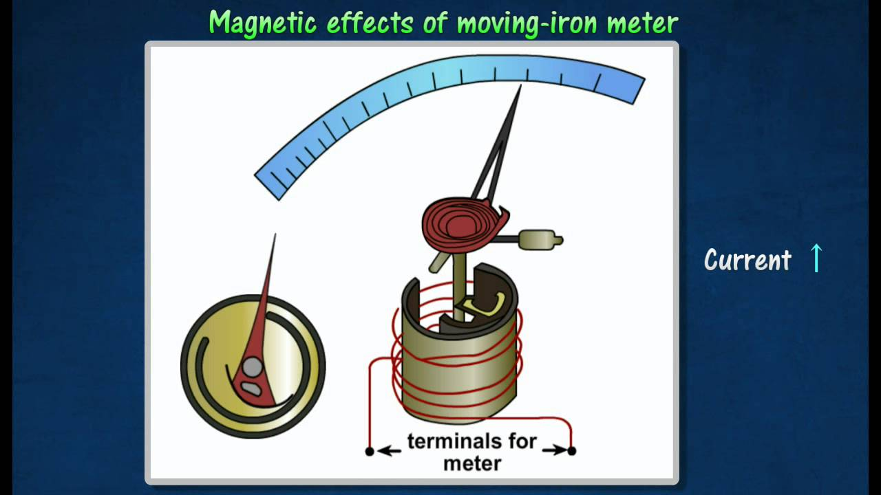 3 4  Measuring A C And D C Moving Iron Meter