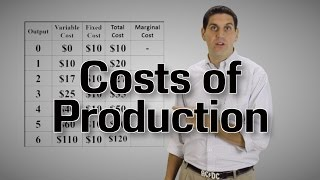 Costs of Production- Microeconomics 3.3 (Part 1)