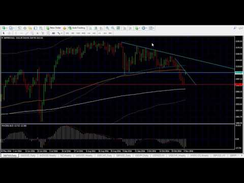How to trade the US Presidential Election 8 Nov 2016 Trump Clinton - Stock, Gold, Forex