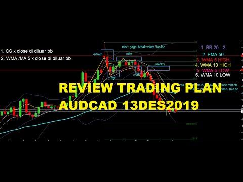 reviev-trading-plan-:-audcad-13des2019