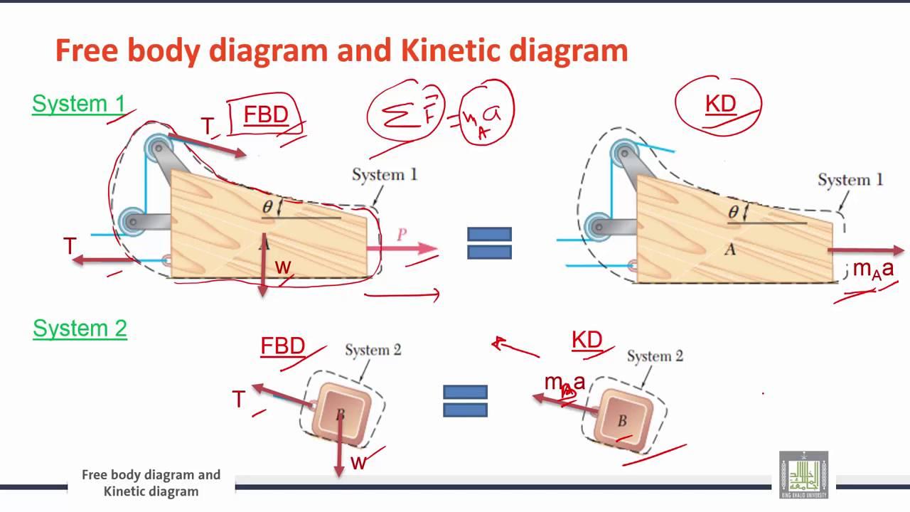 64 engineering mechanics c9 l3 free body diagram and. Black Bedroom Furniture Sets. Home Design Ideas