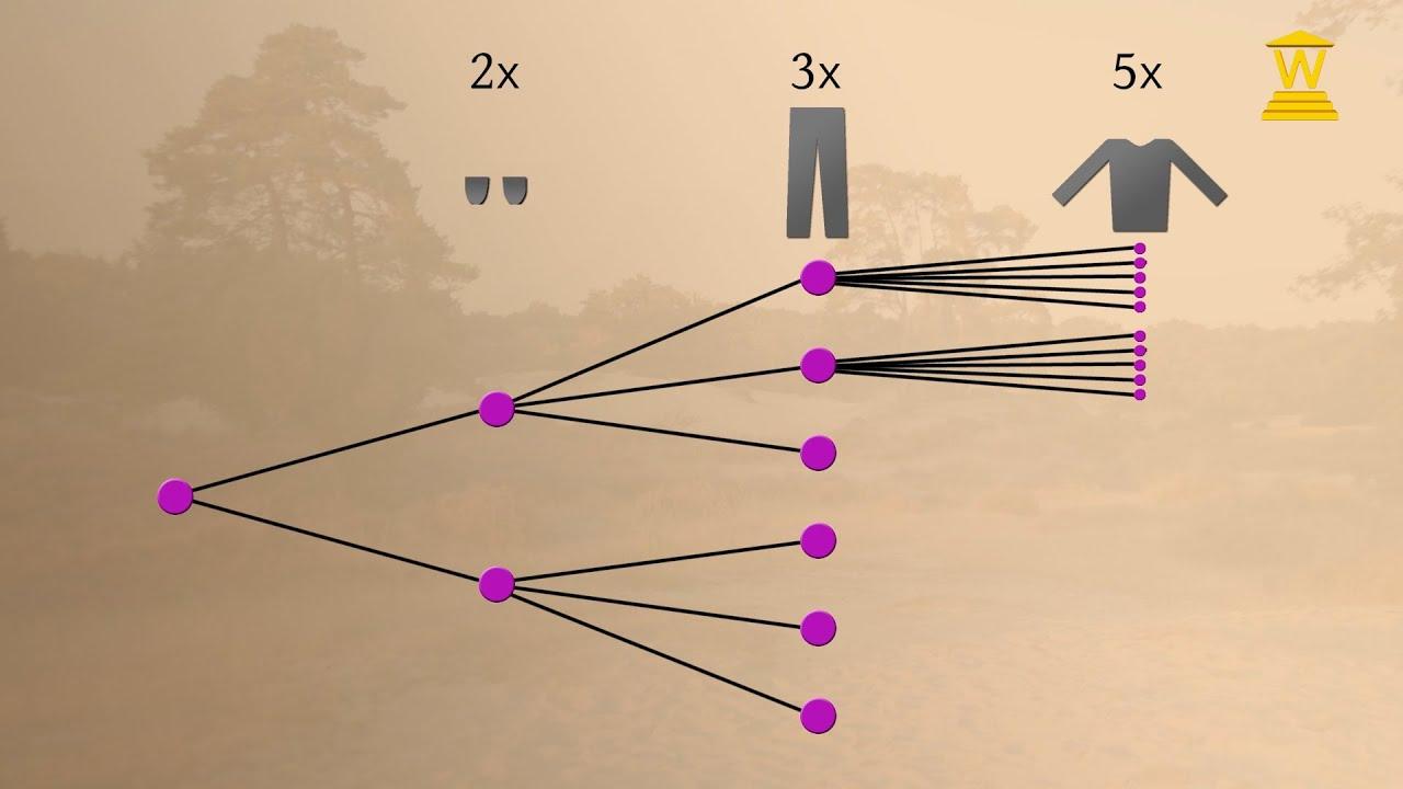 Boomdiagram - Wiskunde