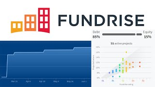 Fundrise 2020 Q2 Performance Update | Supplemental Portfolio | Most Passive Income I Have Seen