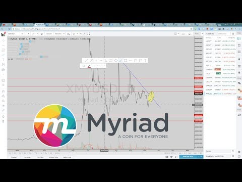 Myriad Coin - Technical Analysis (10/16/2017) $XMY/BTC