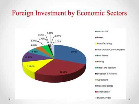 International Business Strategy Of CNPC in Myanmar