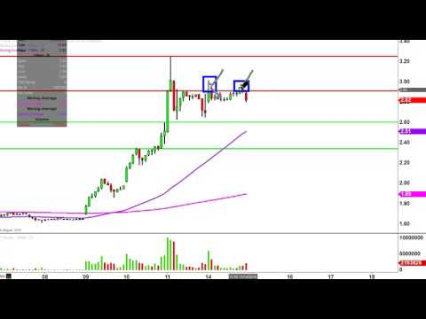 Fannie Mae - FNMA Stock Chart Technical Analysis for 11-14-16