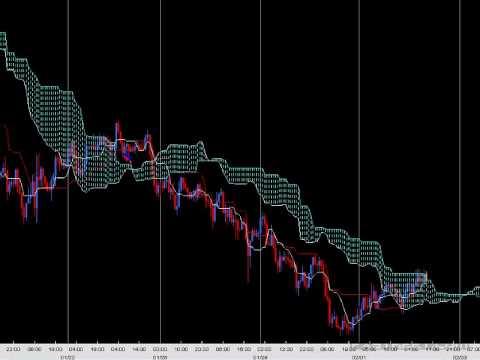Ichimoku trading strategies setups