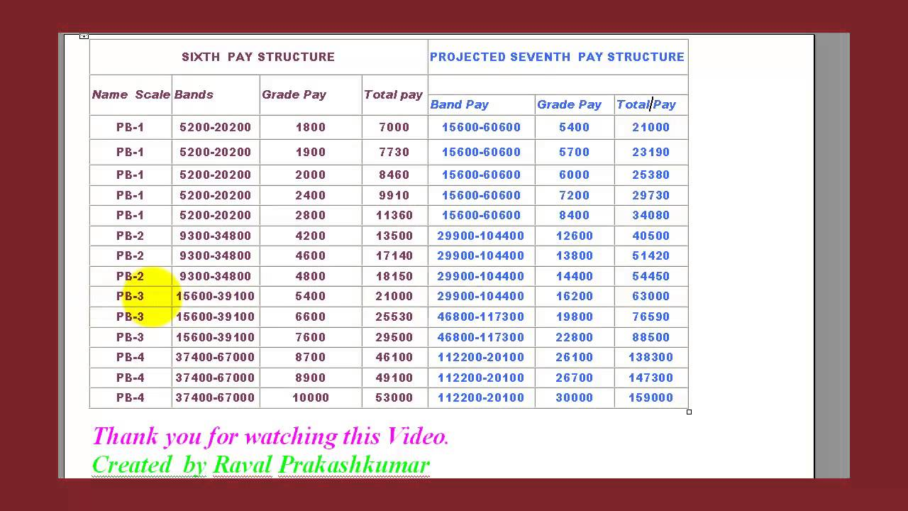 pay structure Compensation is an important factor for hr people indeed, it is a way to motivate employees and increase their job satisfaction however, determine the.
