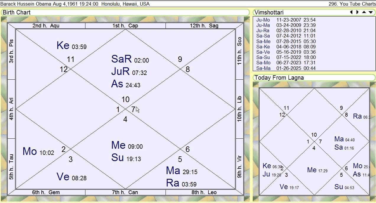 Barack Obama Vedic Astrology Horoscope