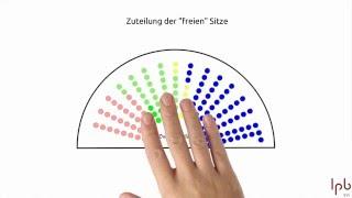 Landtagswahl - Wie funktioniert die Wahl (Kurzversion)