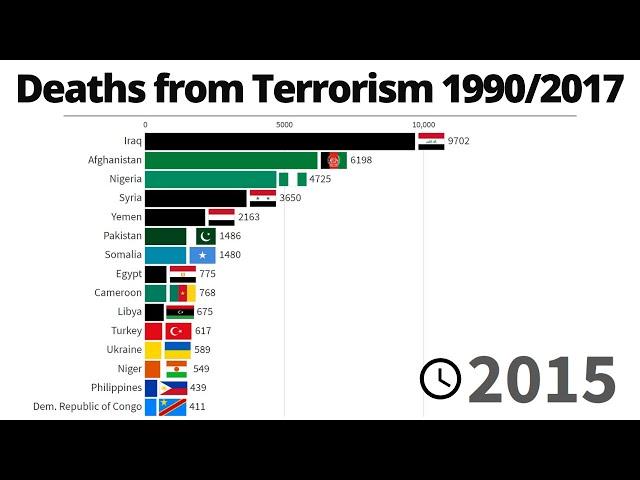 Deaths From Terrorism | 1990/2017
