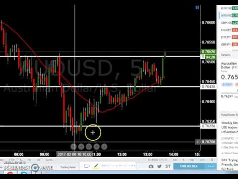 Quick Profit /Nadex Binary Options AUDUSD