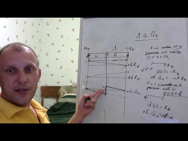 Как построить линию влияния Qk.  Строительная механика, линия влияния поперечной силы Qk.