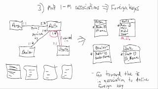 Designing Databases from UML Class Models
