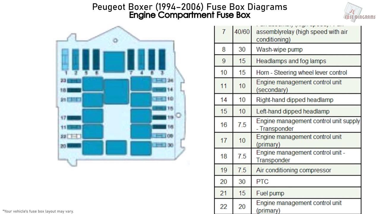 Peugeot Boxer (1994-2006) Fuse Box Diagrams - YouTubeYouTube