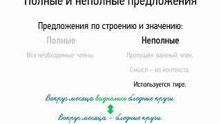 Полные и неполные предложения (8 класс, видеоурок-презентация)