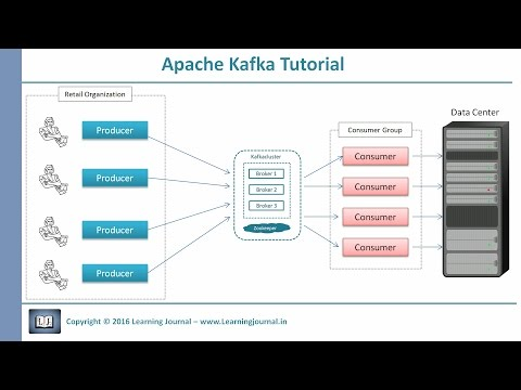 Kafka Tutorial - Core Concepts