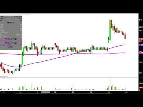 Plug Power Inc. - PLUG Stock Chart Technical Analysis for 08-23-18