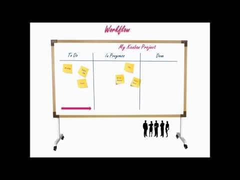 kanban-explained-in-60-seconds
