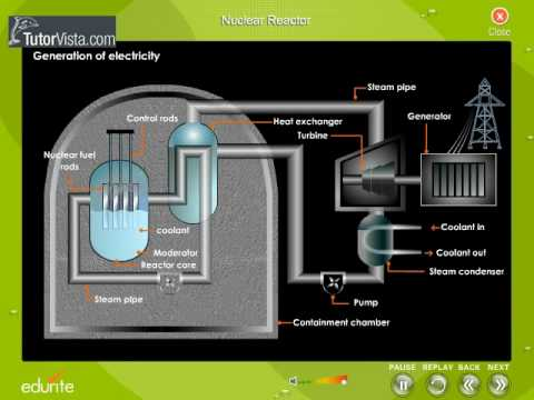 Nuclear Reactor Youtube