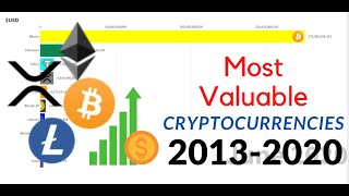 Most Valuable cryptocurrencies by Market Cap 2013-2020