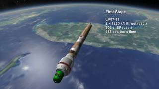 Rocket Profile - Titan IV