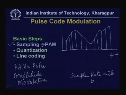 Lecture - 8 Transmission of Digital Signal - II - YouTube