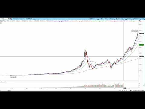Tradestix - High Velocity Setups - Strategies for Taming