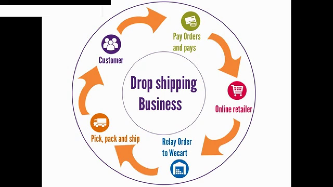 Dropshipping in india Clothing|Suppliers|Wholesalers Wecart dropshipping