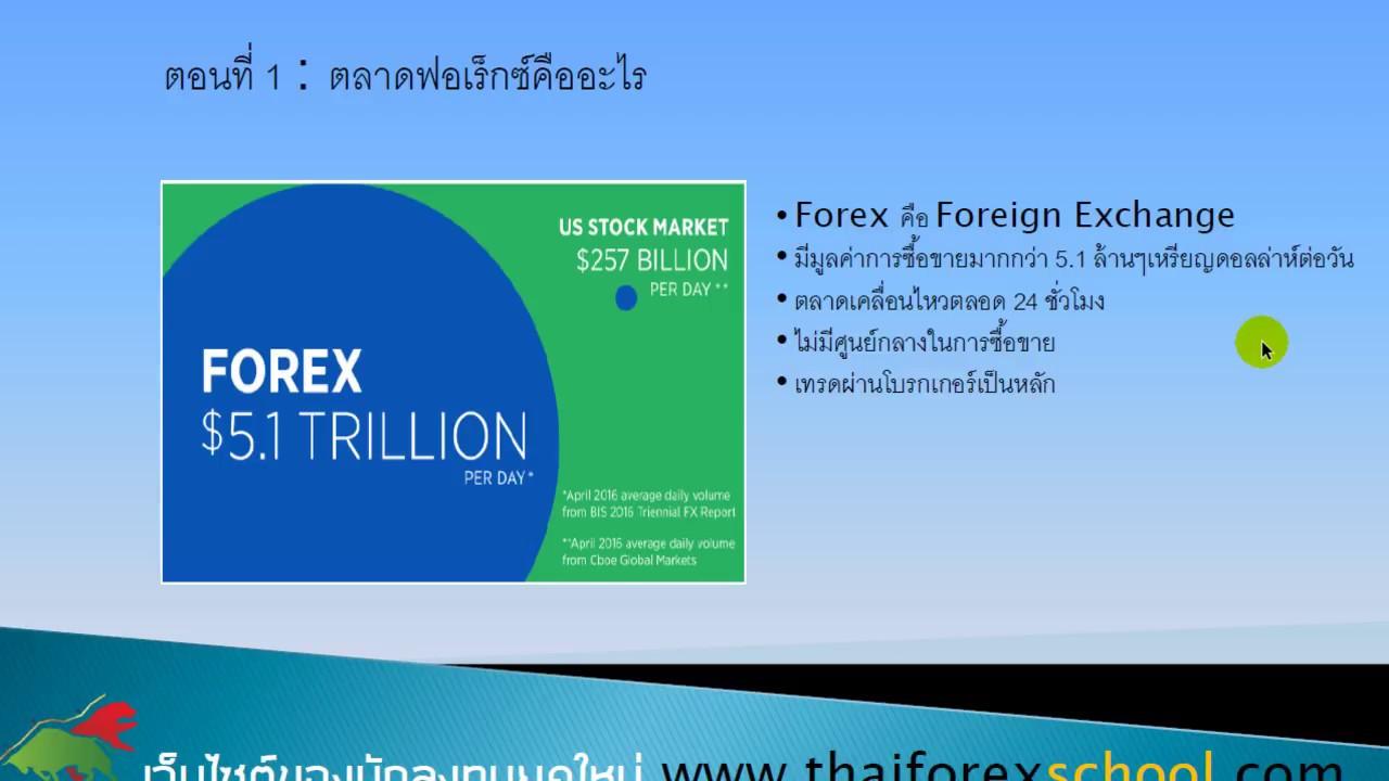ตอนที่ 1 : ตลาดฟอเร็กซ์คืออะไร