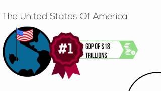 World Leading Economies - GDP Comparative Facts.