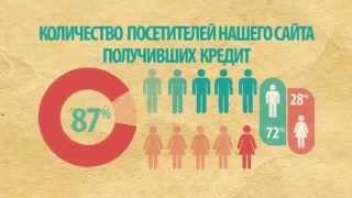 Онлайн заявка на кредит(, 2013-06-28T15:21:42.000Z)
