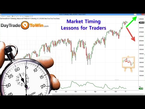 Market Timing is Everything  - Lessons for Traders Big and Small