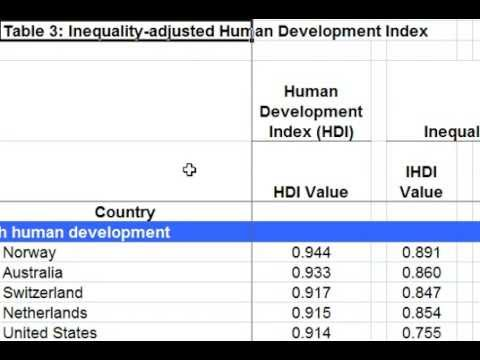 ECOB04= Inequality Adjusted HDI for UPSC in Hindi