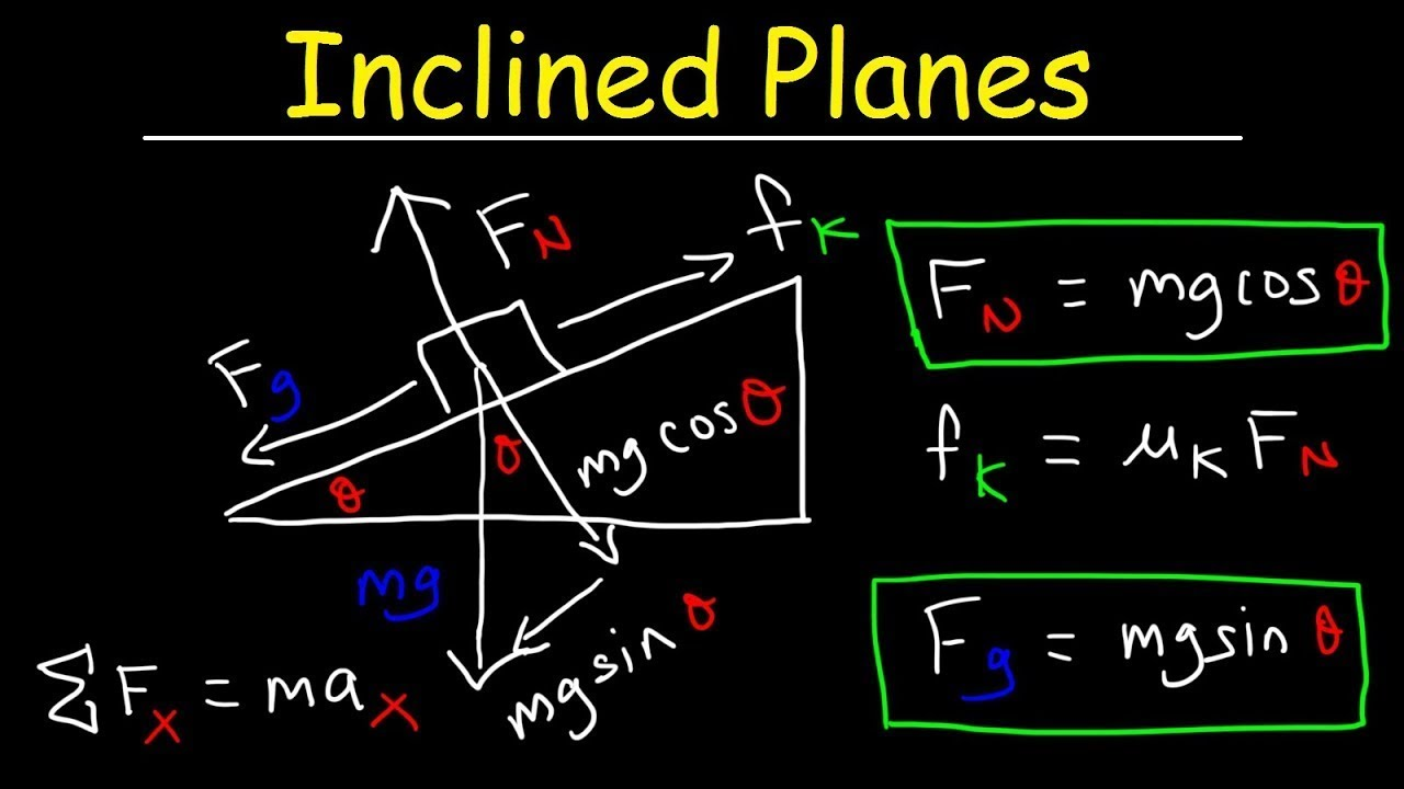 Introduction to Inclined Planes