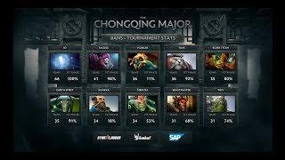 [EN] Fnatic vs. J.Storm LB Round 2 | The Chongqing Major by TobiWan & Kyle | Live Stream Dota 2