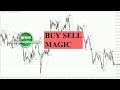 Buy Sell Magic индикатор, с которым стоит поработать!