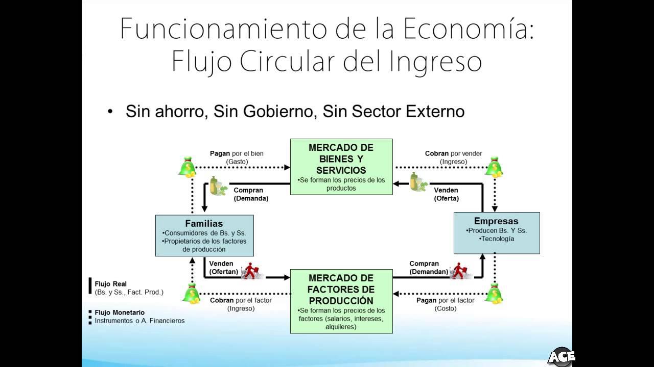 02 macroeconoma flujo circular del ingreso youtube ccuart Choice Image